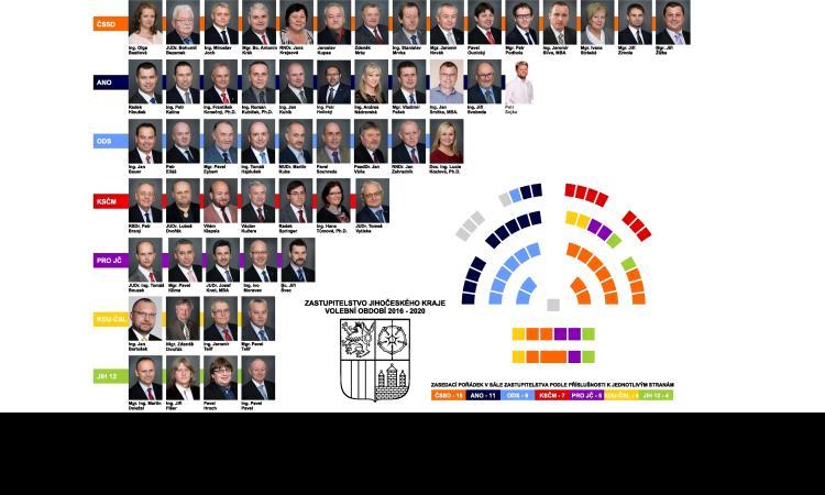Obrázek kčlánku Krajští zastupitelé se sejdou zřejmě 24.září